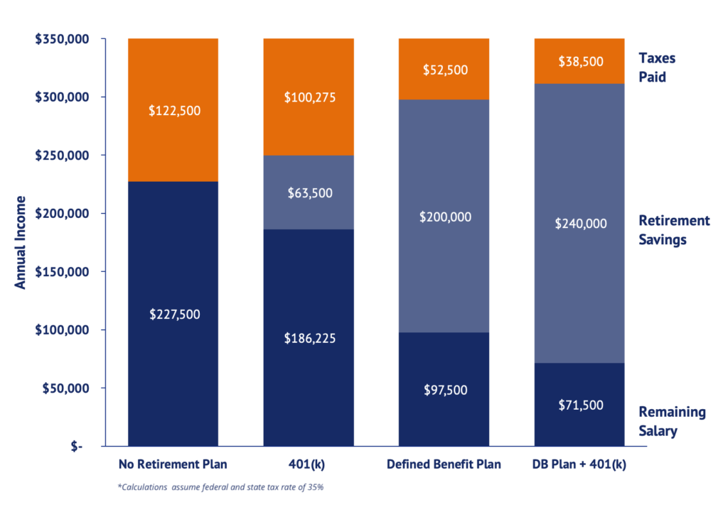 Defined benefit plan tax savings
