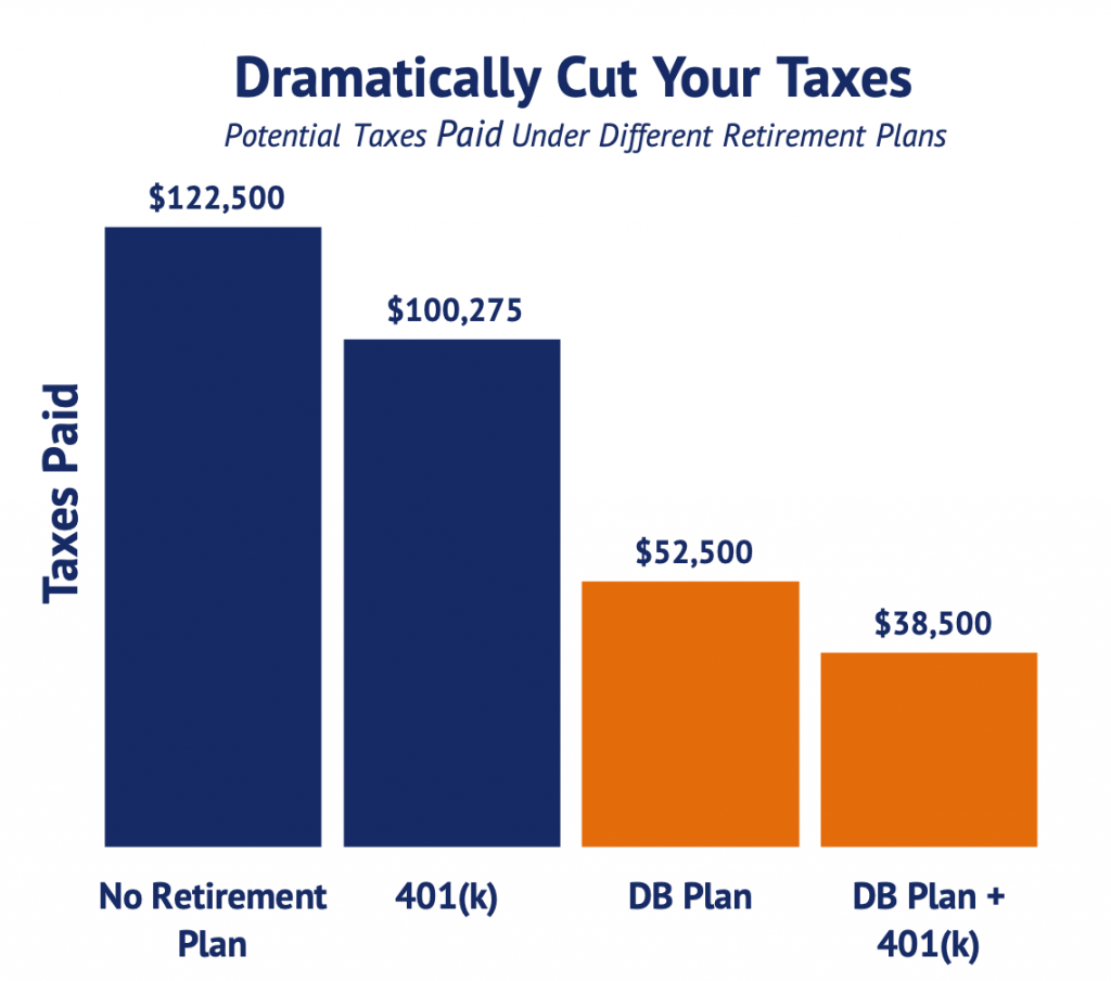 Cut your taxes with retirement plans